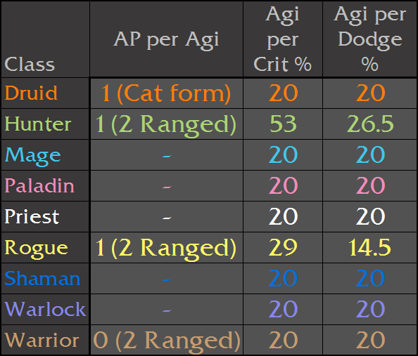 Basic Stats Sheet - Taladril | ClassicWoW live